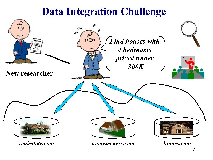 Data Integration Challenge New researcher realestate. com Find houses with 4 bedrooms priced under