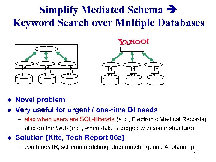 Simplify Mediated Schema Keyword Search over Multiple Databases Novel problem l Very useful for