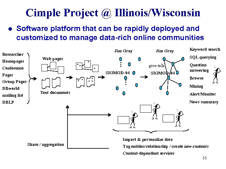 Cimple Project @ Illinois/Wisconsin l Software platform that can be rapidly deployed and customized