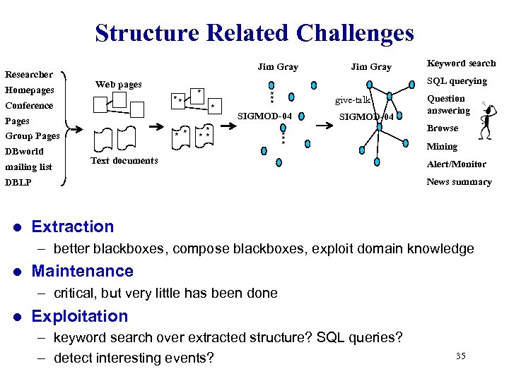 Structure Related Challenges Researcher Homepages Jim Gray ** Pages * * Group Pages DBworld