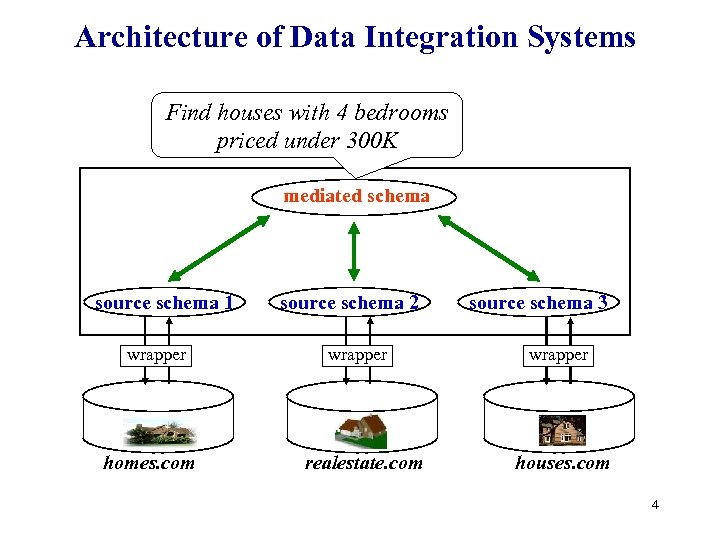 Architecture of Data Integration Systems Find houses with 4 bedrooms priced under 300 K