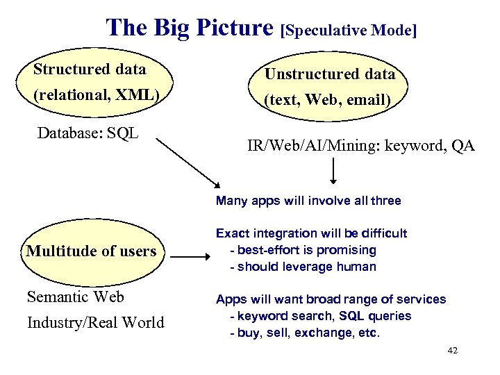 The Big Picture [Speculative Mode] Structured data Unstructured data (relational, XML) (text, Web, email)