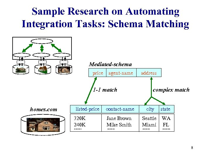 Sample Research on Automating Integration Tasks: Schema Matching Mediated-schema price agent-name 1 -1 match