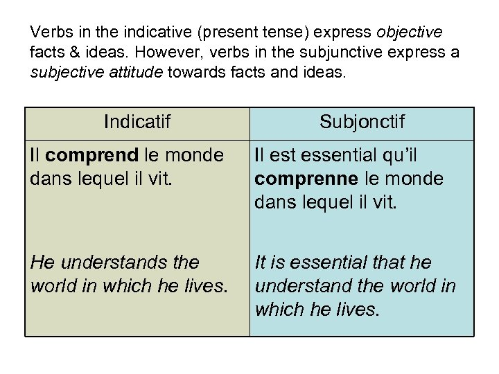 Verbs in the indicative (present tense) express objective facts & ideas. However, verbs in