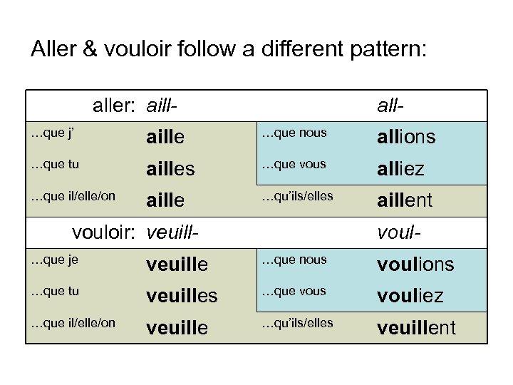 Aller & vouloir follow a different pattern: aller: aill- all- …que j' aille …que