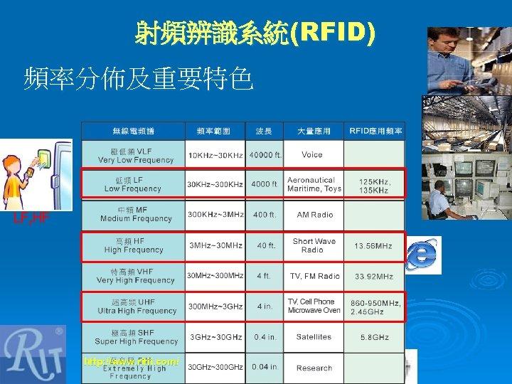 射頻辨識系統(RFID) 頻率分佈及重要特色 LF, HF http: //www. ritii. com/