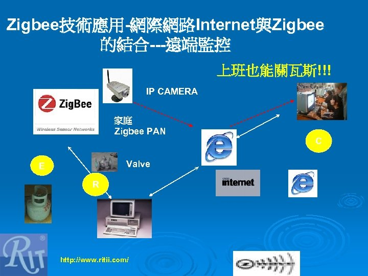 Zigbee技術應用-網際網路Internet與Zigbee 的結合---遠端監控 上班也能關瓦斯!!! IP CAMERA 家庭 Zigbee PAN Valve E R http: //www. ritii.