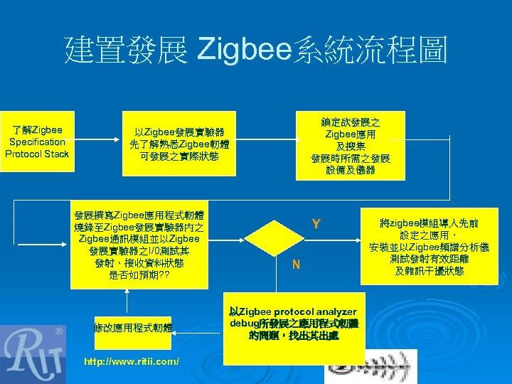 建置發展 Zigbee系統流程圖 了解Zigbee Specification Protocol Stack 鎖定欲發展之 Zigbee應用 及搜集 發展時所需之發展 設備及儀器 以Zigbee發展實驗器 先了解熟悉Zigbee軔體 可發展之實際狀態