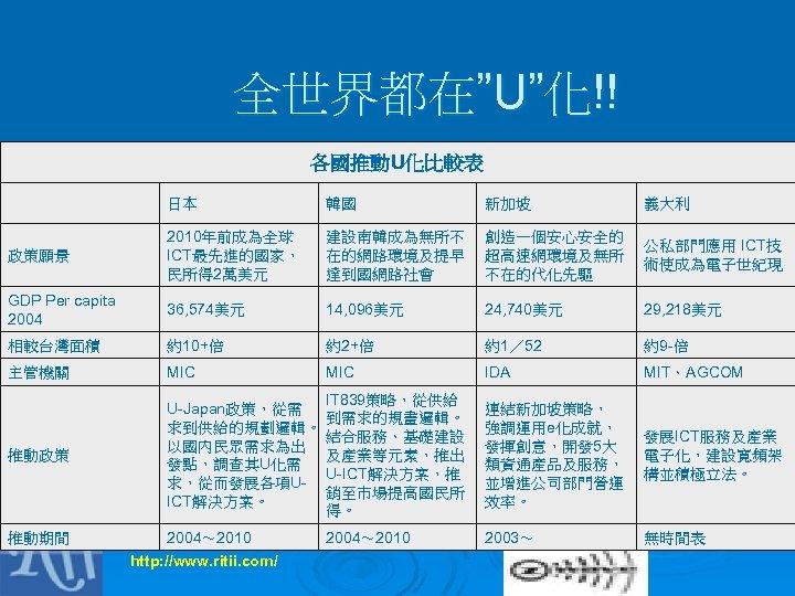 """全世界都在""""U""""化!! 各國推動U化比較表   日本 韓國 新加坡 義大利 政策願景 2010年前成為全球 ICT最先進的國家, 民所得 2萬美元 建設南韓成為無所不 在的網路環境及提早"""
