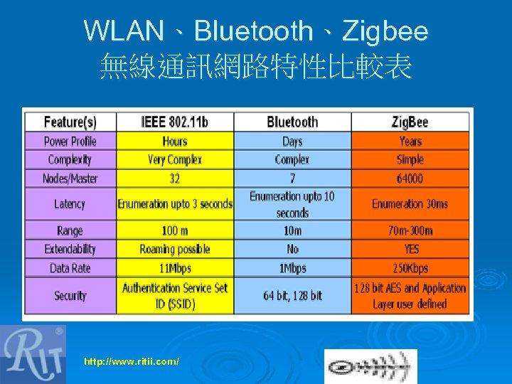 WLAN、Bluetooth、Zigbee 無線通訊網路特性比較表 http: //www. ritii. com/