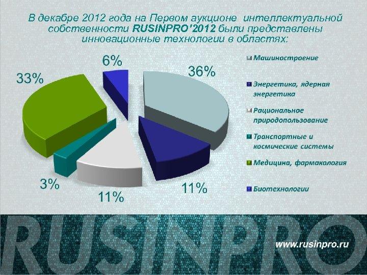 В декабре 2012 года на Первом аукционе интеллектуальной собственности RUSINPRO' 2012 были представлены инновационные