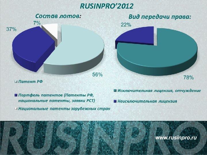 RUSINPRO' 2012 Состав лотов: