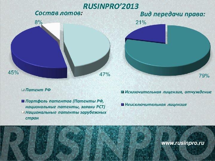 Состав лотов: RUSINPRO' 2013