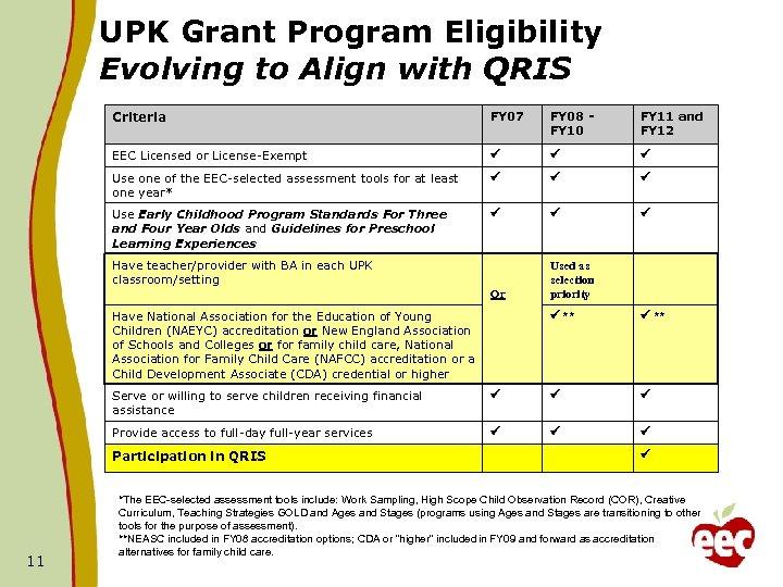 UPK Grant Program Eligibility Evolving to Align with QRIS Criteria FY 07 FY 08