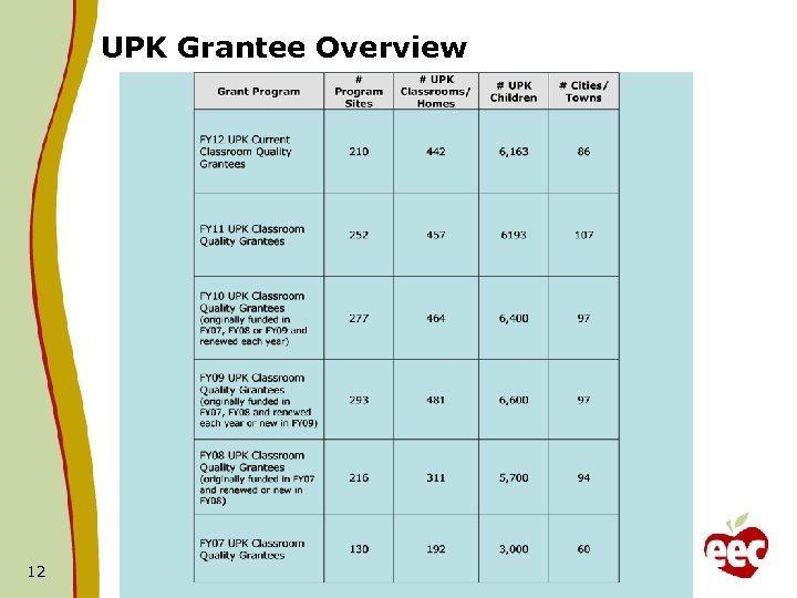 UPK Grantee Overview 12