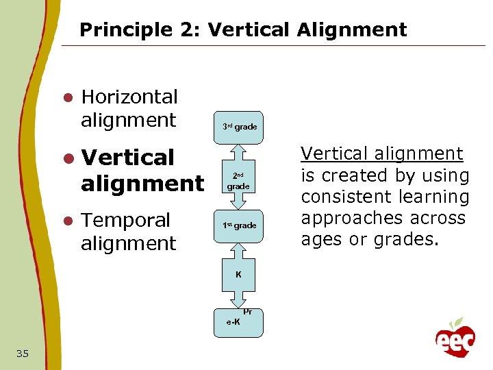 Principle 2: Vertical Alignment l Horizontal alignment 3 rd grade l Vertical alignment l