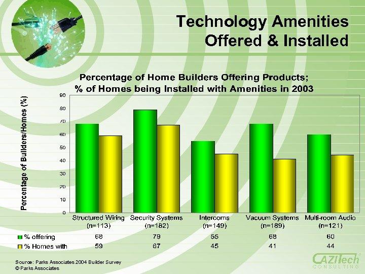 Technology Amenities Offered & Installed Source: Parks Associates 2004 Builder Survey © Parks Associates