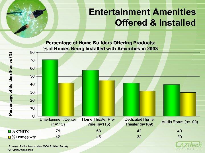 Entertainment Amenities Offered & Installed Source: Parks Associates 2004 Builder Survey © Parks Associates