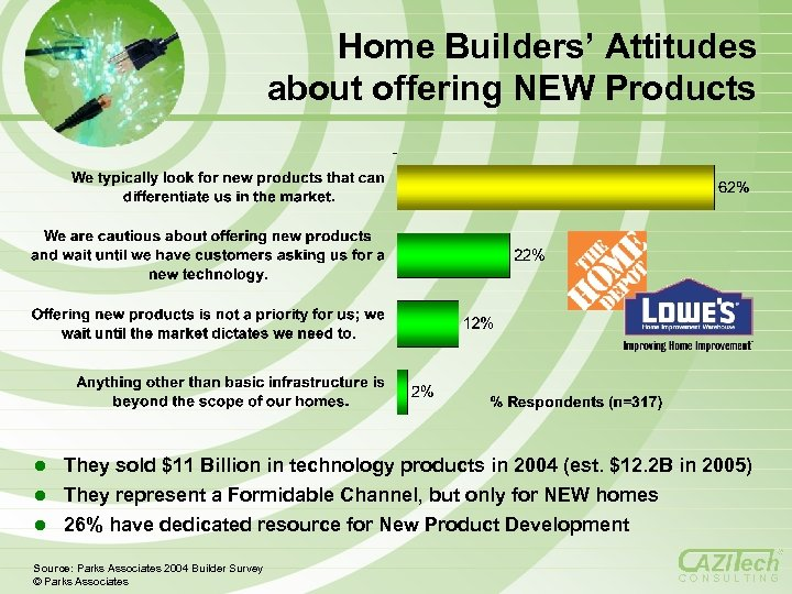 Home Builders' Attitudes about offering NEW Products l They sold $11 Billion in technology