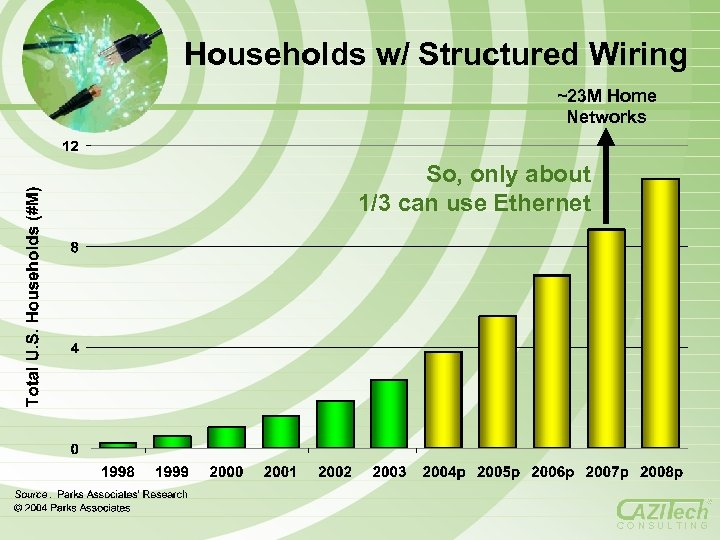 Households w/ Structured Wiring ~23 M Home Networks So, only about 1/3 can use