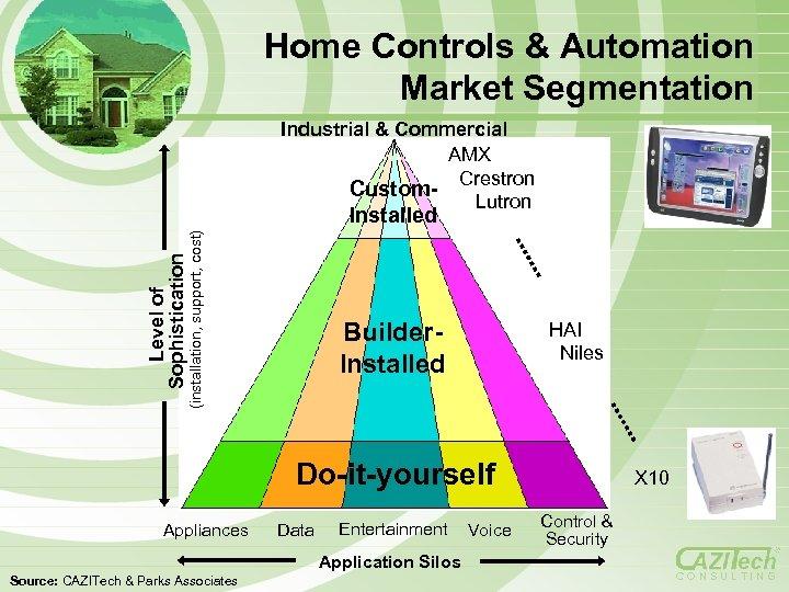 Home Controls & Automation Market Segmentation Industrial & Commercial AMX Crestron Custom. Lutron Level