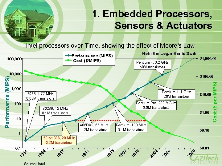 1. Embedded Processors, Sensors & Actuators Intel processors over Time, showing the effect of