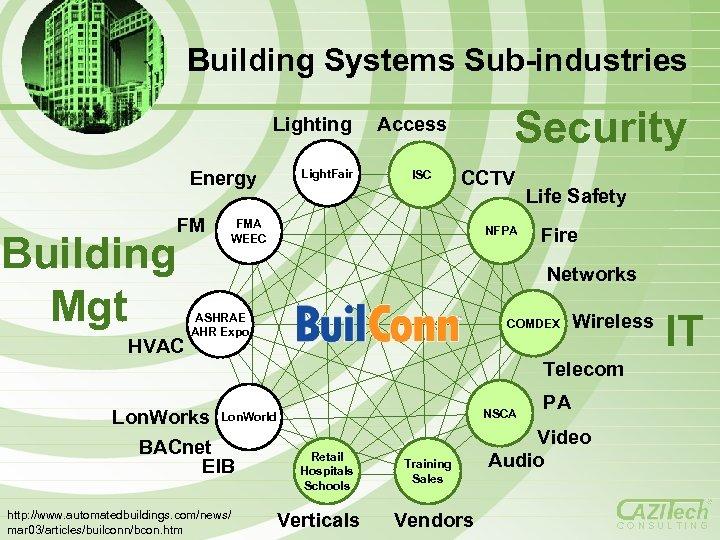 Building Systems Sub-industries Lighting Energy Building Mgt FM HVAC Light. Fair Security Access ISC