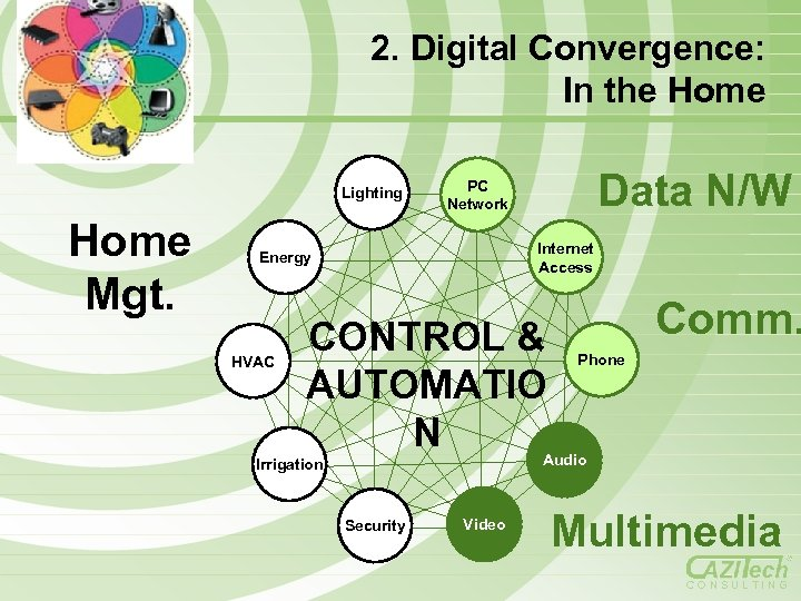 2. Digital Convergence: In the Home Lighting Home Mgt. Internet Access Energy HVAC Data