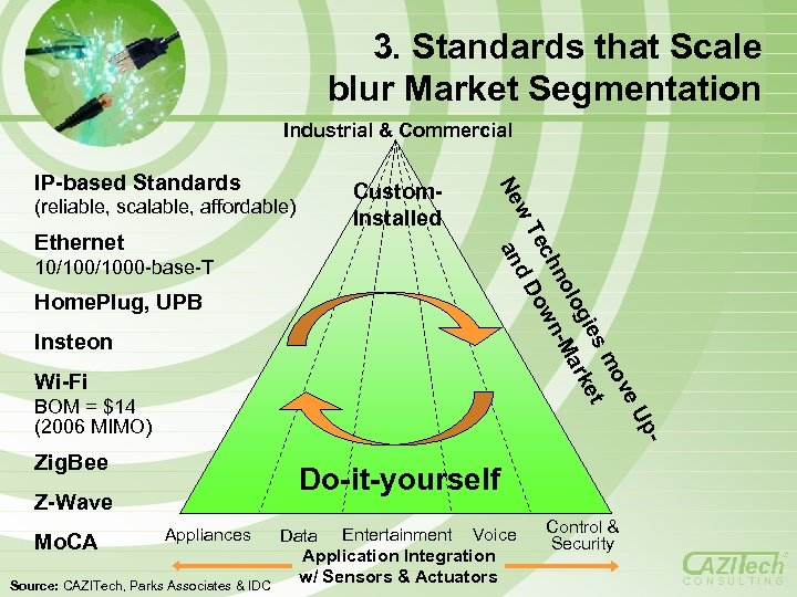 3. Standards that Scale blur Market Segmentation Industrial & Commercial 10/1000 -base-T Home. Plug,