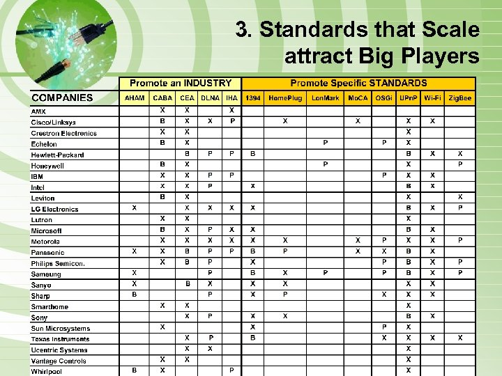 3. Standards that Scale attract Big Players