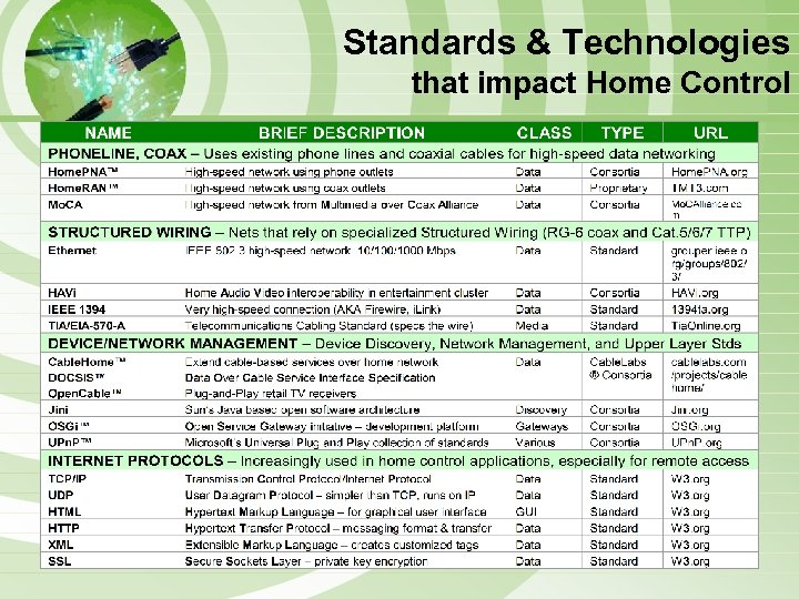Standards & Technologies that impact Home Control