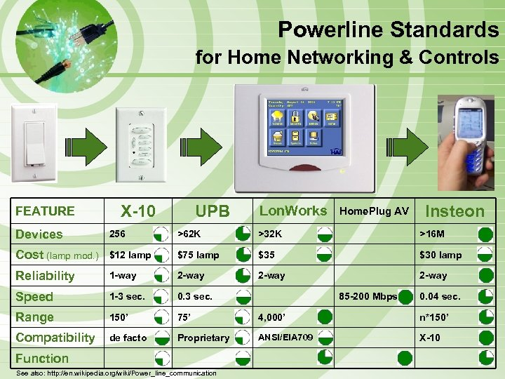 Powerline Standards for Home Networking & Controls FEATURE X-10 UPB Lon. Works Home. Plug