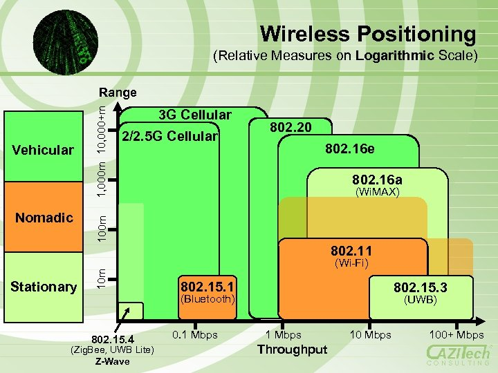 Wireless Positioning (Relative Measures on Logarithmic Scale) Nomadic 3 G Cellular 2/2. 5 G
