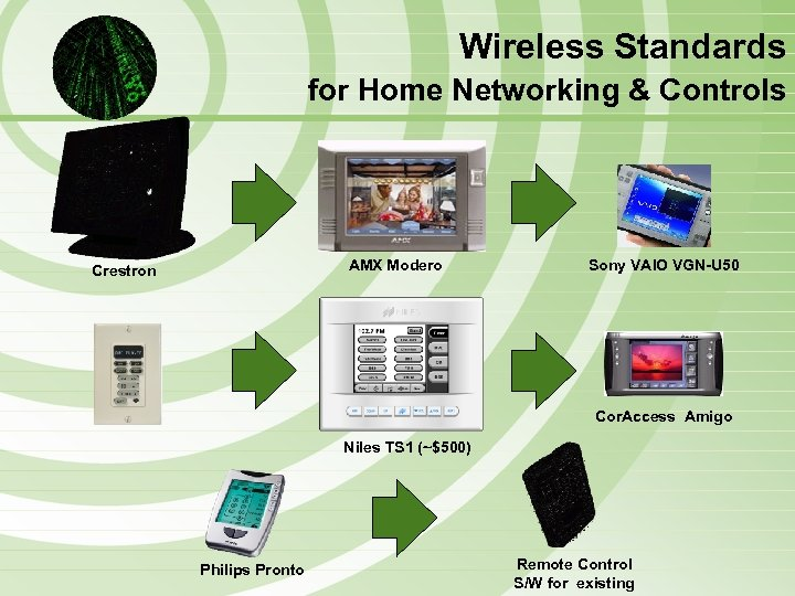 Wireless Standards for Home Networking & Controls AMX Modero Crestron Sony VAIO VGN-U 50