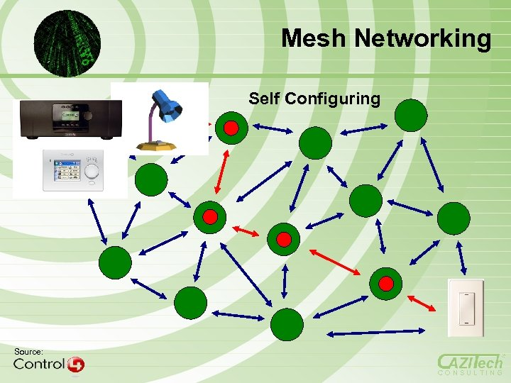 Mesh Networking Self Configuring Source: CONSULTING