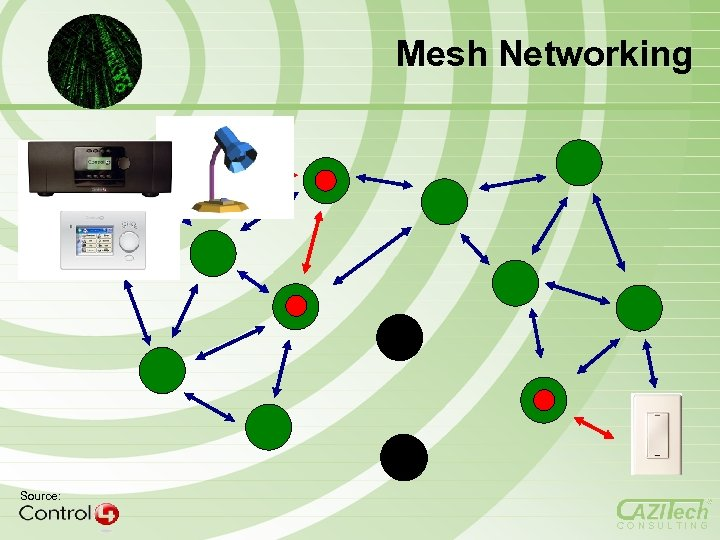 Mesh Networking Source: CONSULTING