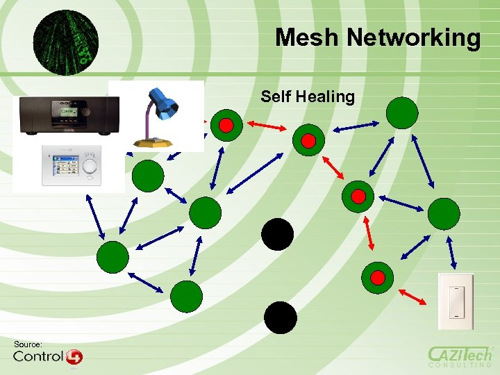 Mesh Networking Self Healing Source: CONSULTING