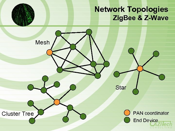 Network Topologies Zig. Bee & Z-Wave Mesh Star Cluster Tree PAN coordinator End Device