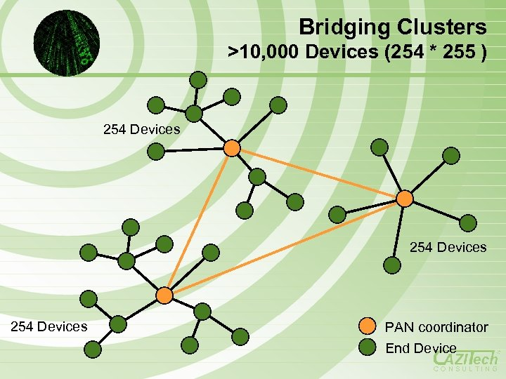 Bridging Clusters >10, 000 Devices (254 * 255 ) 254 Devices PAN coordinator End