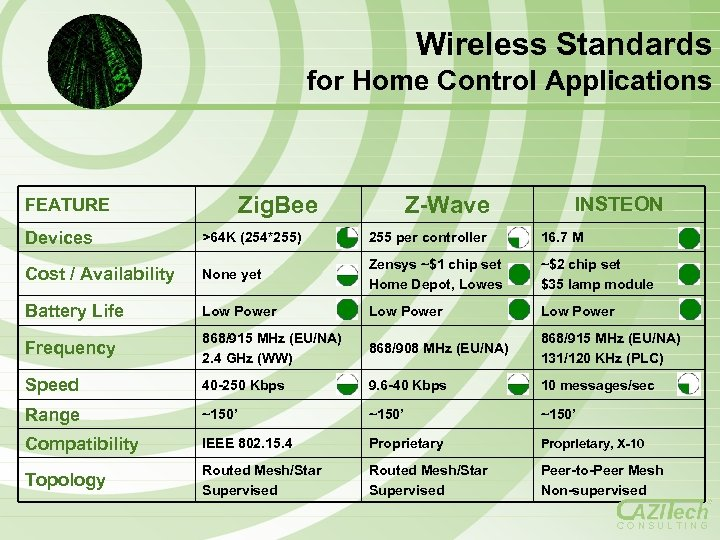 Wireless Standards for Home Control Applications Zig. Bee FEATURE Z-Wave INSTEON Devices >64 K
