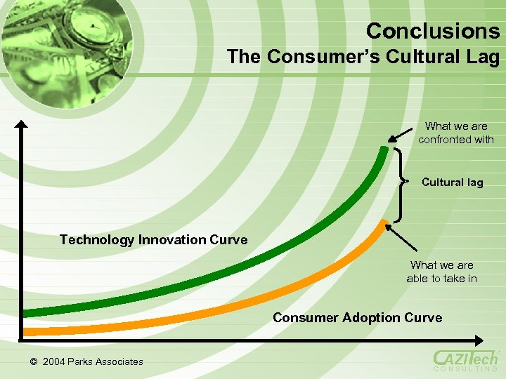 Conclusions The Consumer's Cultural Lag What we are confronted with Cultural lag Technology Innovation