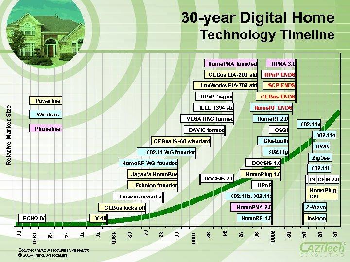 30 -year Digital Home Technology Timeline Home. PNA founded HPNA 3. 0 CEBus EIA-