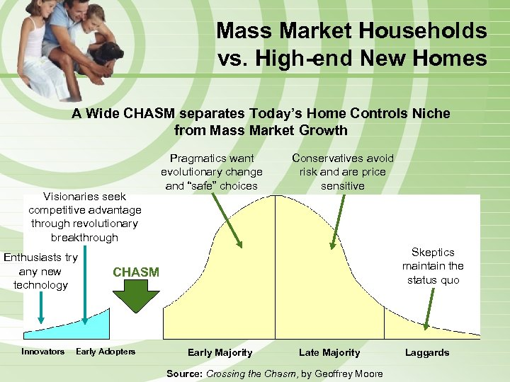 Mass Market Households vs. High-end New Homes A Wide CHASM separates Today's Home Controls