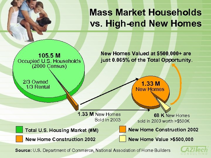 Mass Market Households vs. High-end New Homes Valued at $500, 000+ are just 0.