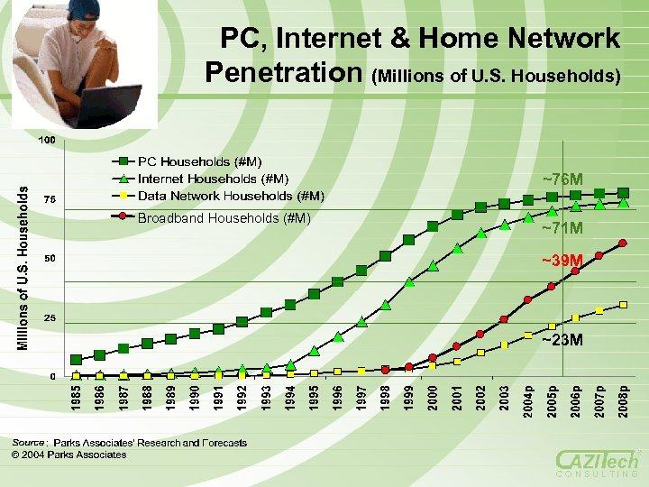 PC, Internet & Home Network Penetration (Millions of U. S. Households) ~76 M Broadband