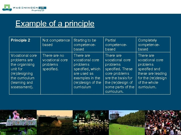 Example of a principle Principle 2 Not competence based Starting to be competencebased Partial