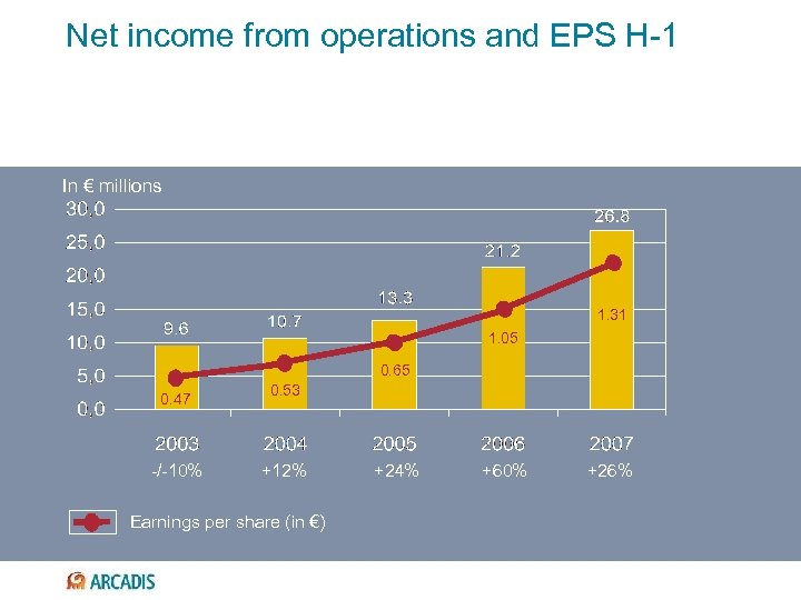 Net income from operations and EPS H-1 In € millions 1. 31 1. 05