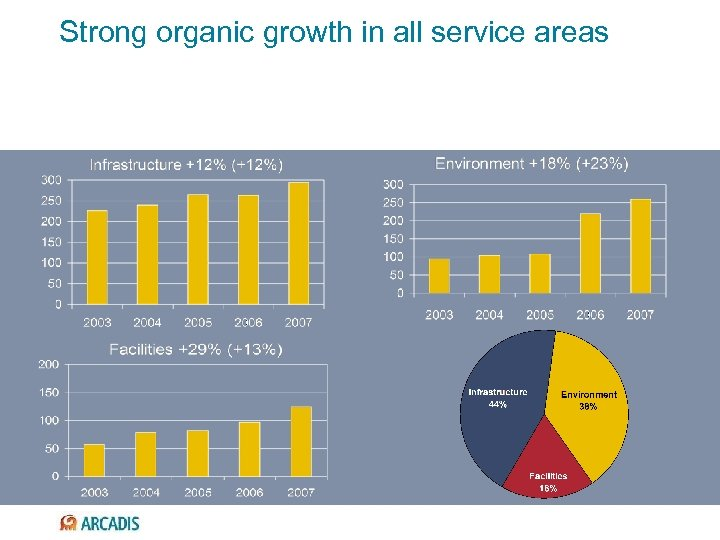 Strong organic growth in all service areas