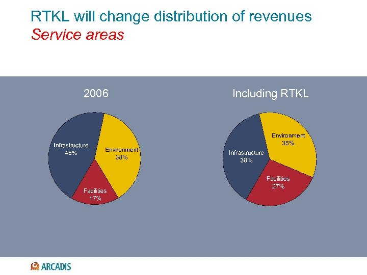 RTKL will change distribution of revenues Service areas 2006 Including RTKL