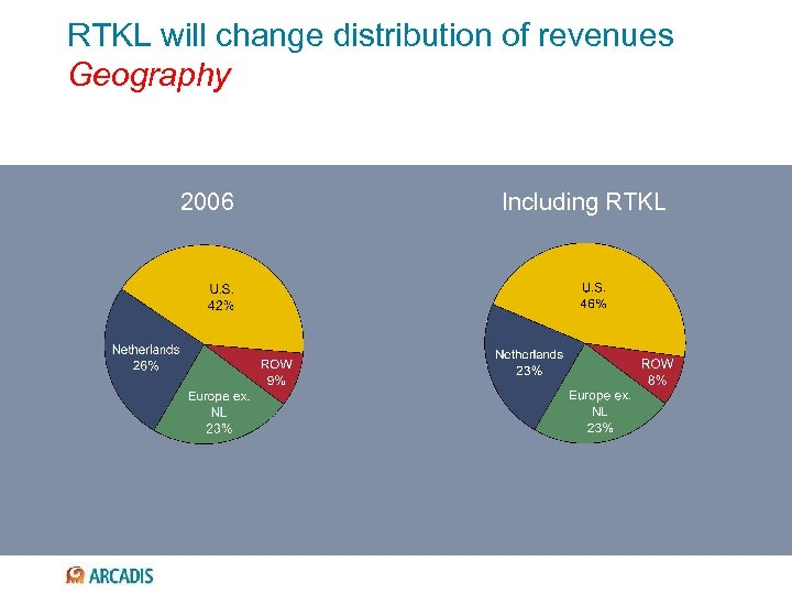 RTKL will change distribution of revenues Geography 2006 Including RTKL